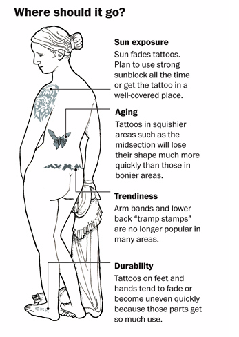 where-should-i-get-my-tattoo-tattoo-placement